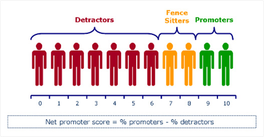 Net Promoter Score description