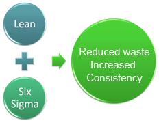 Advances of Lean Six Sigma